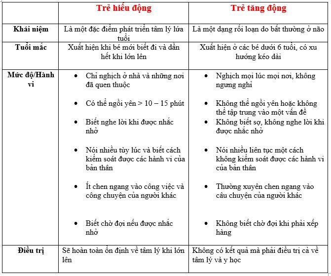 So sánh sự khác nhau giữa trẻ tăng động và trẻ hiếu động 1
